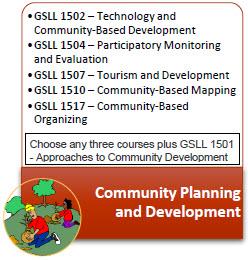 Community_Planning_Development