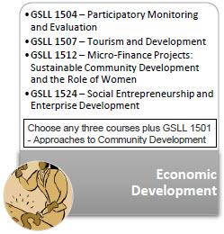 Economic_Development