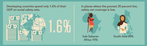 Social Safety Nets